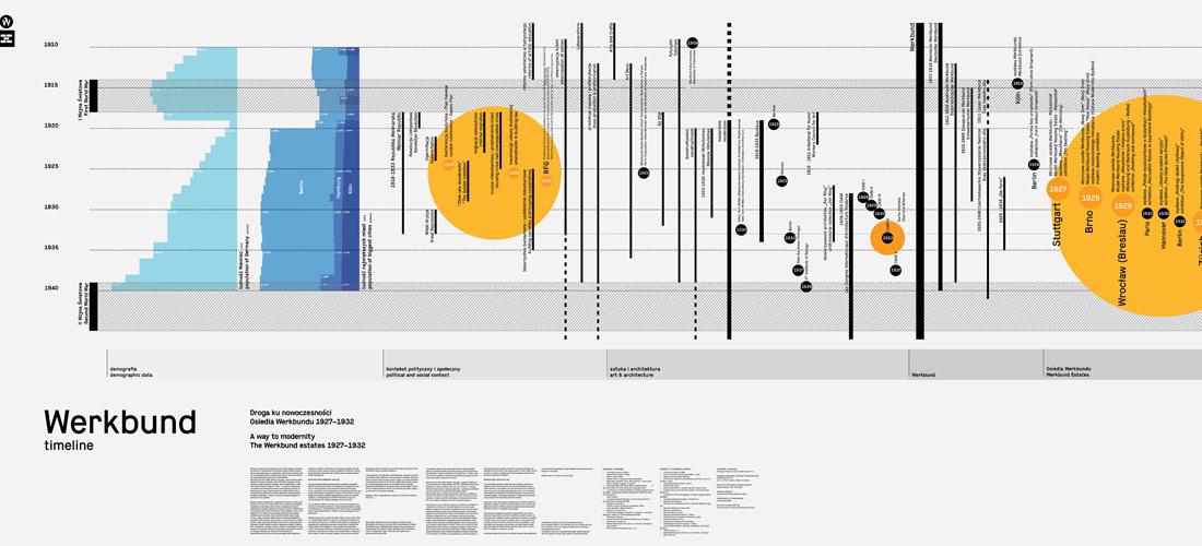 20160415 OSIEDLA WERKBUND timeline